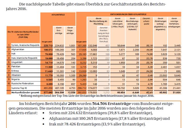 Asylstatistik aug 2016.PNG